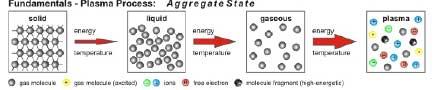 Fundamentals - Plasma Process: Aggredate State